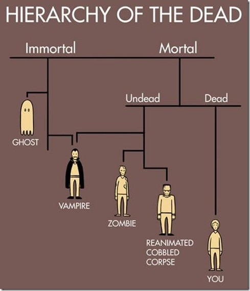 hierarquia das mortes